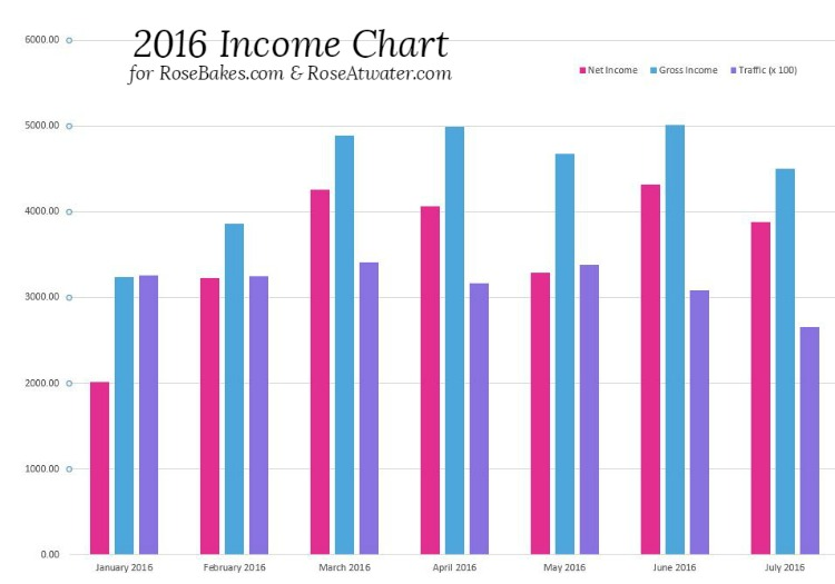 Income Chart 2016 with Traffic